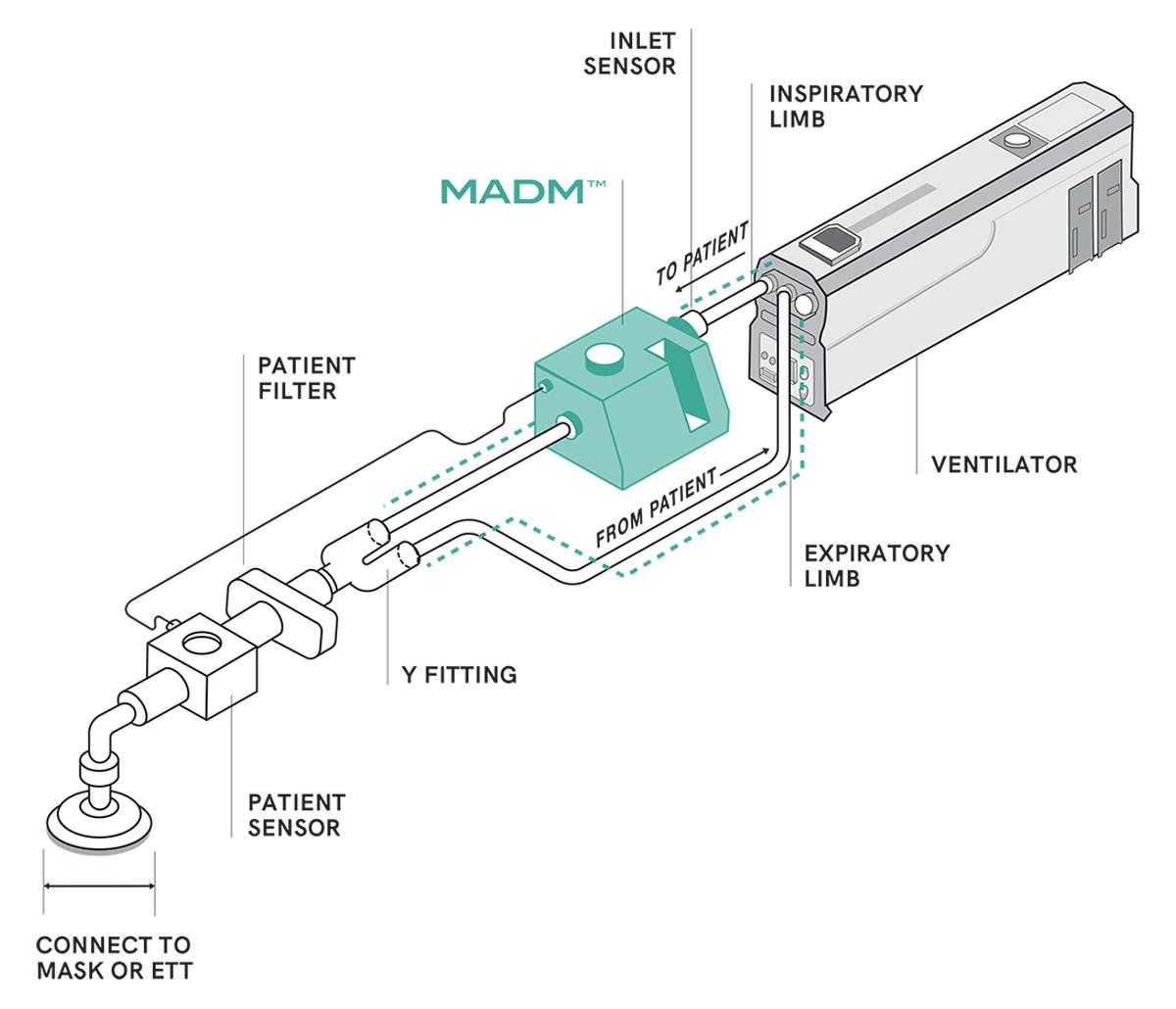 MADM™ – diagram of closed circuit configuration